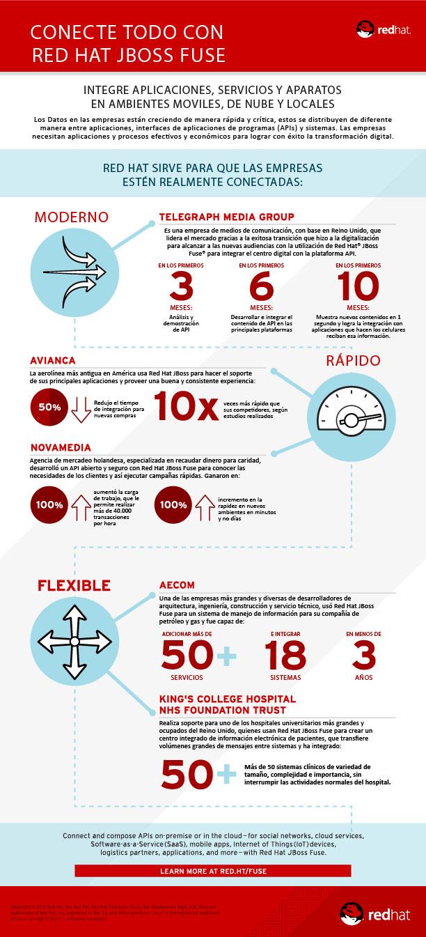 RedHat sirve para que las empresas estén realmente conectadas: Caso de éxito - Avianca - Featured Image